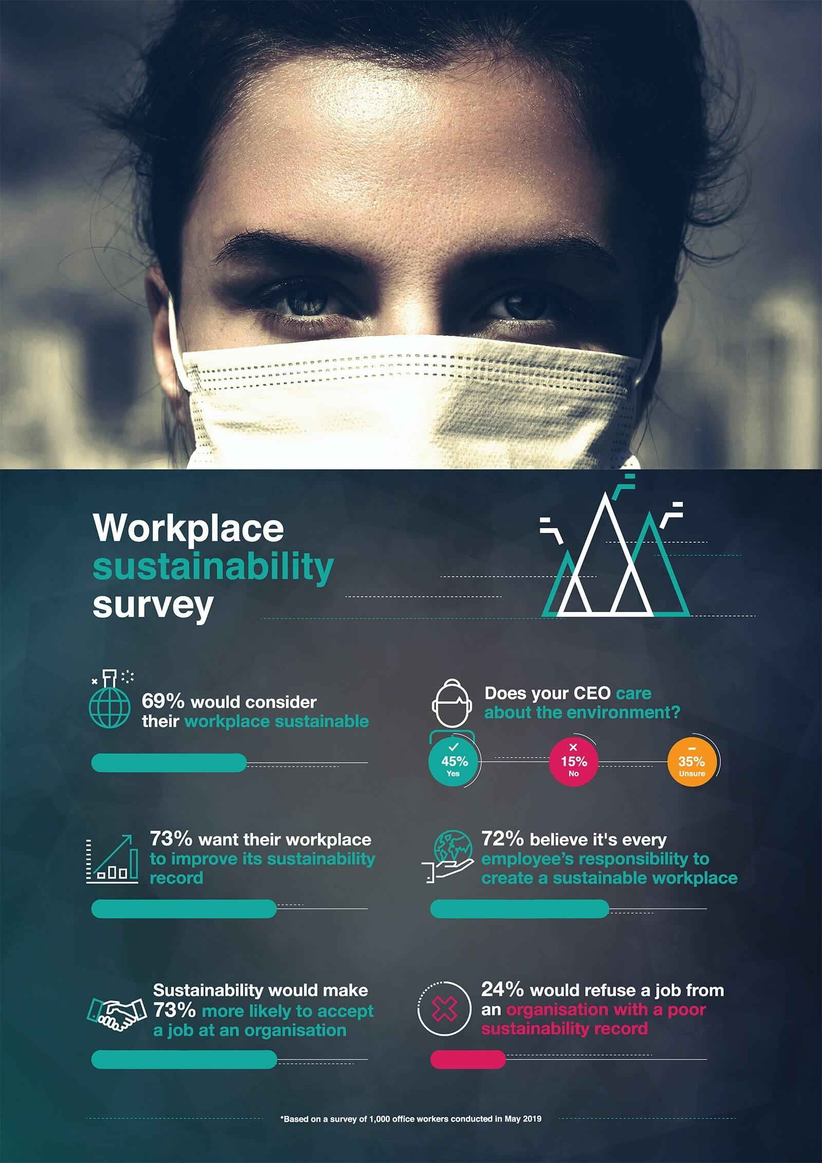 office sustainability infographic